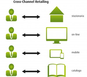 crossi_channel_retailing_IT