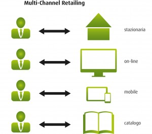 multi_channel_retailing_IT