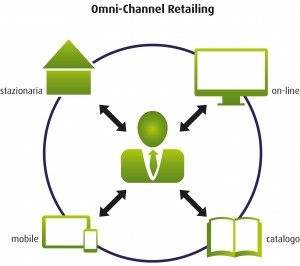 omni_channel_retailing_IT